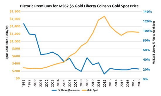 $5 Gold Liberty vs Spot