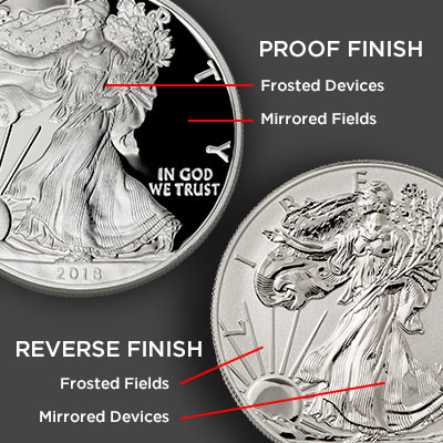 Proof versus Reverse Proof finish