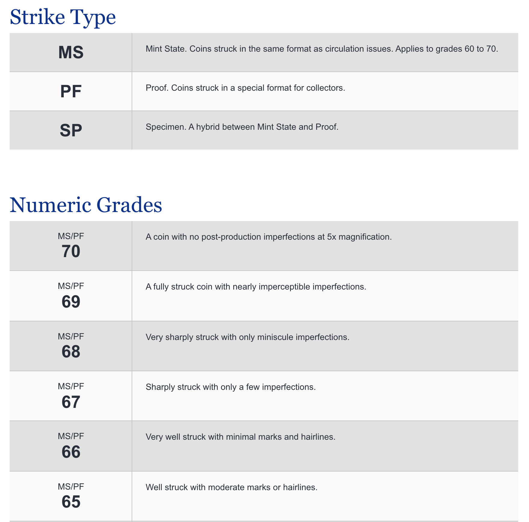 strike type and numerical grade chart