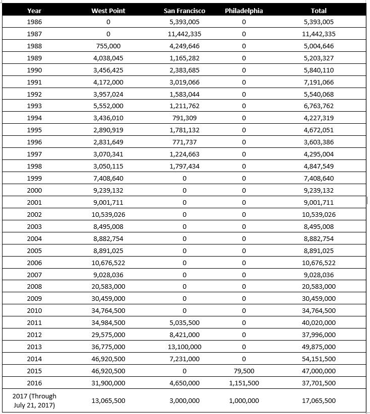 Bullion Silver Eagle Mintage Chart