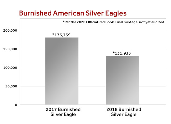 Burnished American Silver Eagle Mintage Comparison Chart