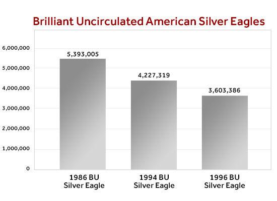 Key Date Briliant Uncirculated American Silver Eagle Mintage Comparison Chart