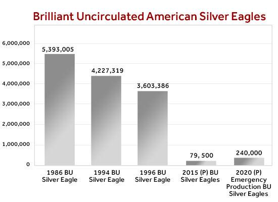 Brilliant Uncirculated Silver Eagle Comparison Chart