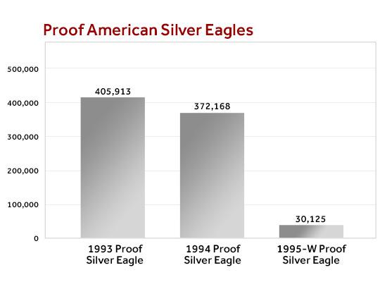 Proof American Silver Eagle Mintage Comparison Chart