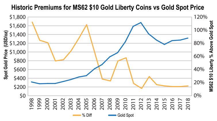 Historic Gold vs Spot